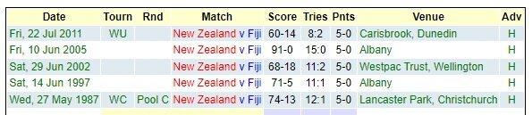 New Zealand v Fiji - Teams and Predictions