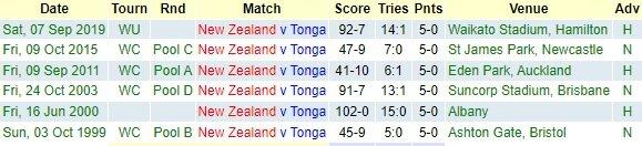 New Zealand v Tonga - Teams and Predictions