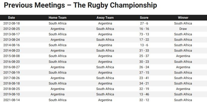 Argentina v South Africa - Teams and Predictions