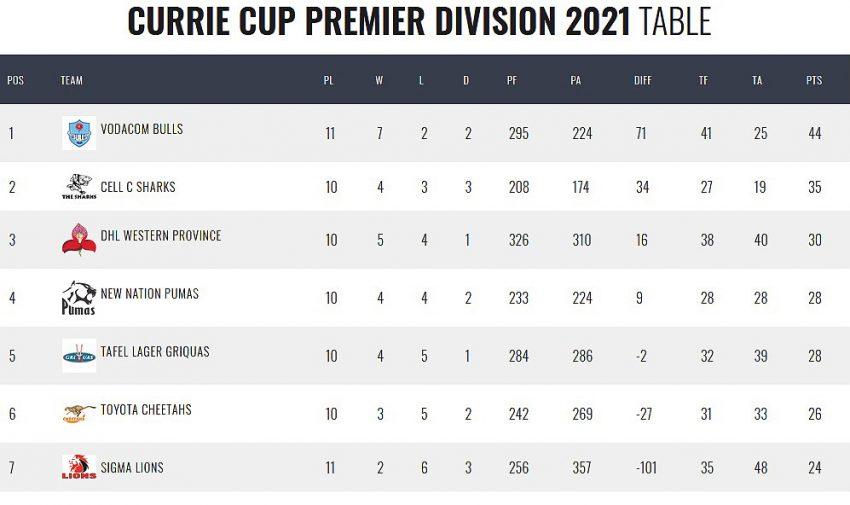 Currie Cup standings