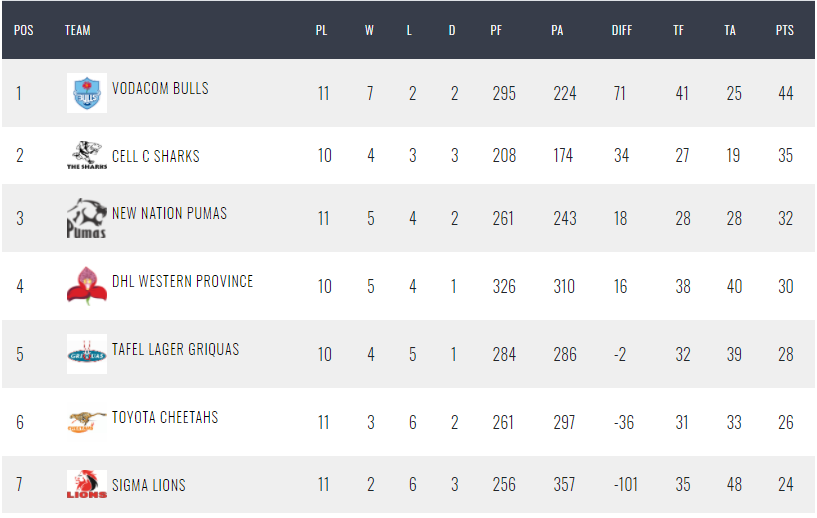 Currie Cup log