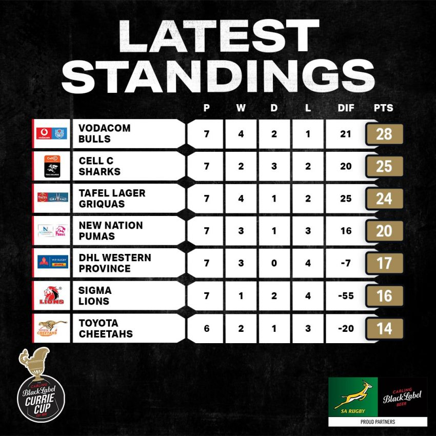 Currie Cup standings after R8