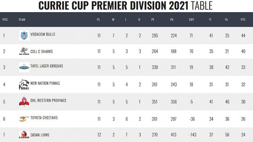 Currie-Cup-standings-before-round-14