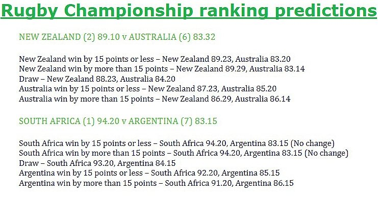 Rugby-Championship-ranking-predictions