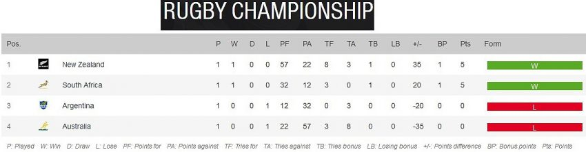 Rugby-Championship-standings-Round-One