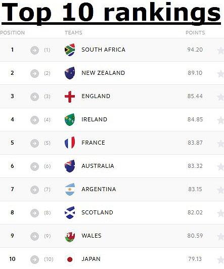 Top-10-world-rankings