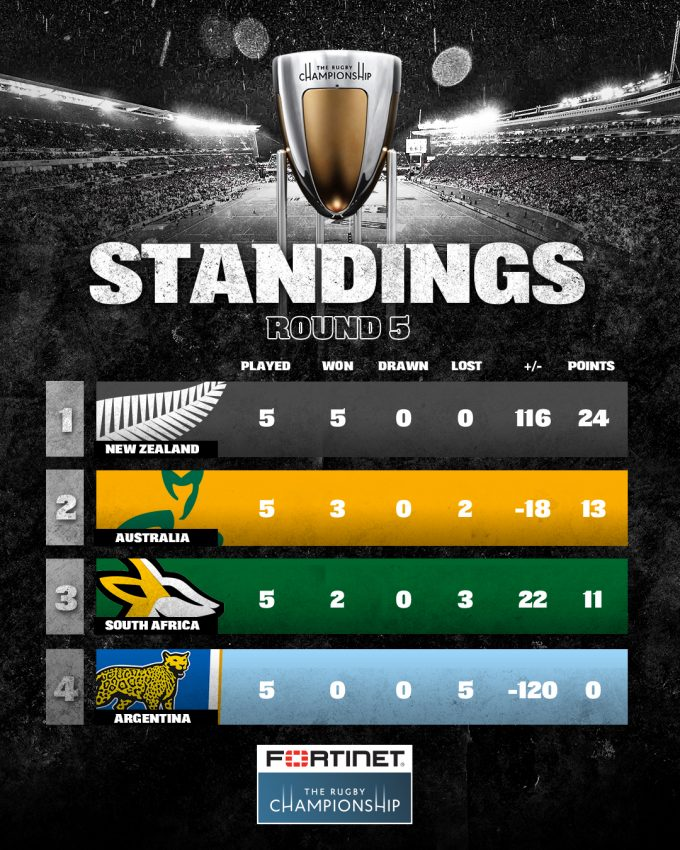 Latest RC standings after 5 rounds 2021