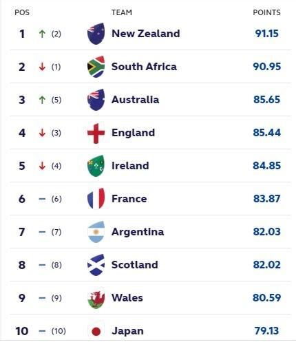 Latest World Rankings sept 20 2021