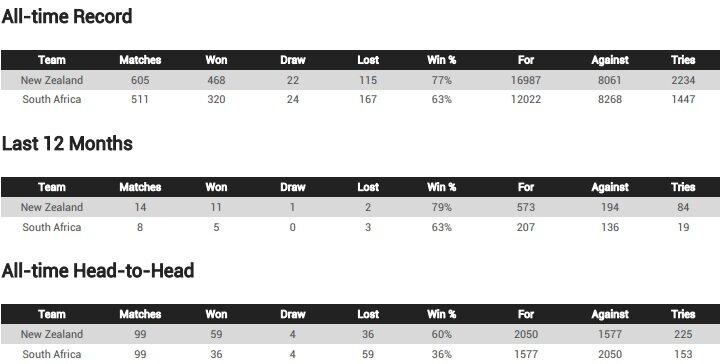 NZLvRSA team record