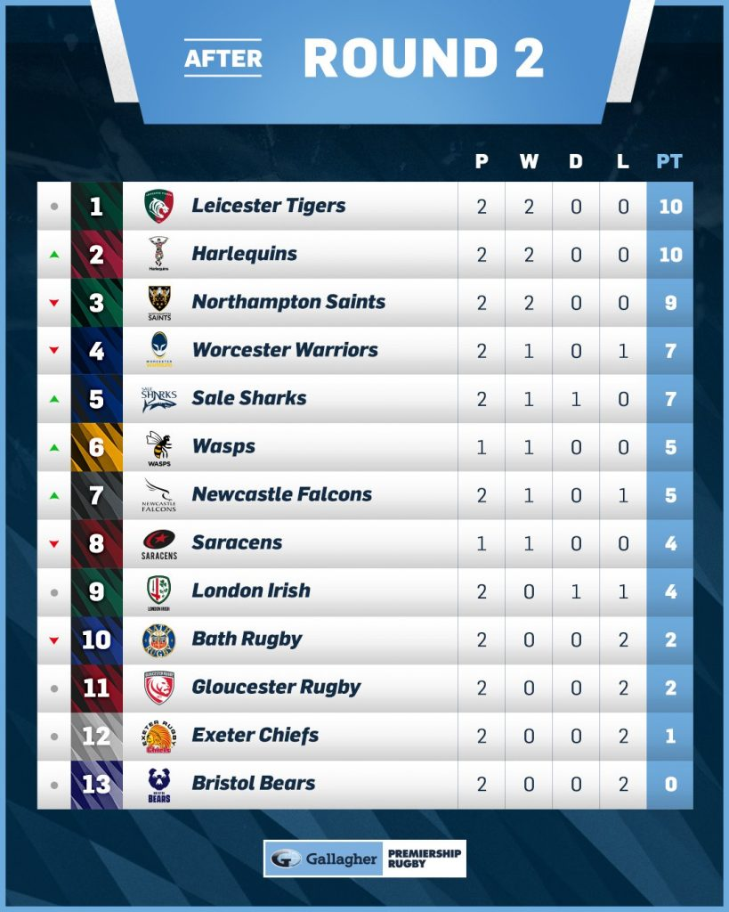Premiership standings after two rounds