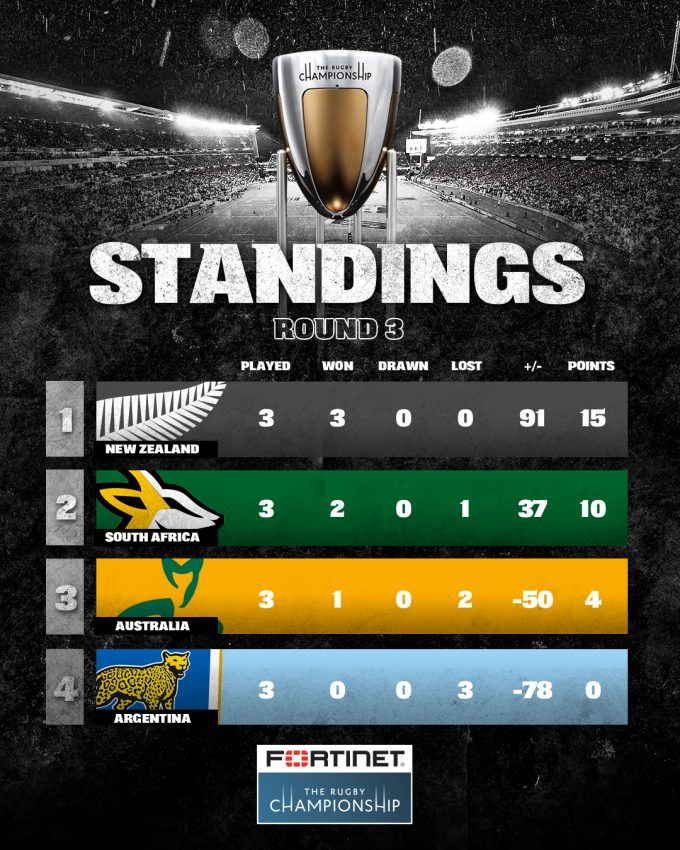 RC standings after 3 rounds 2021