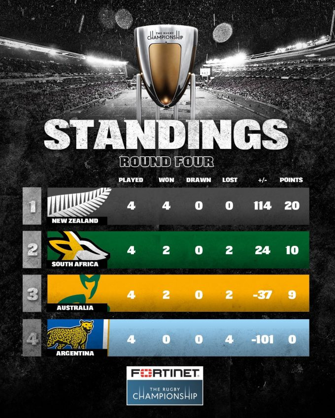 RC standings after 4 rounds 2021