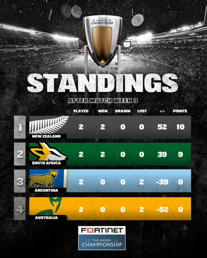 RC standings after two round 2021