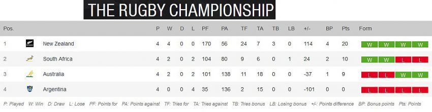 Rugby-Championship-standings-round-four