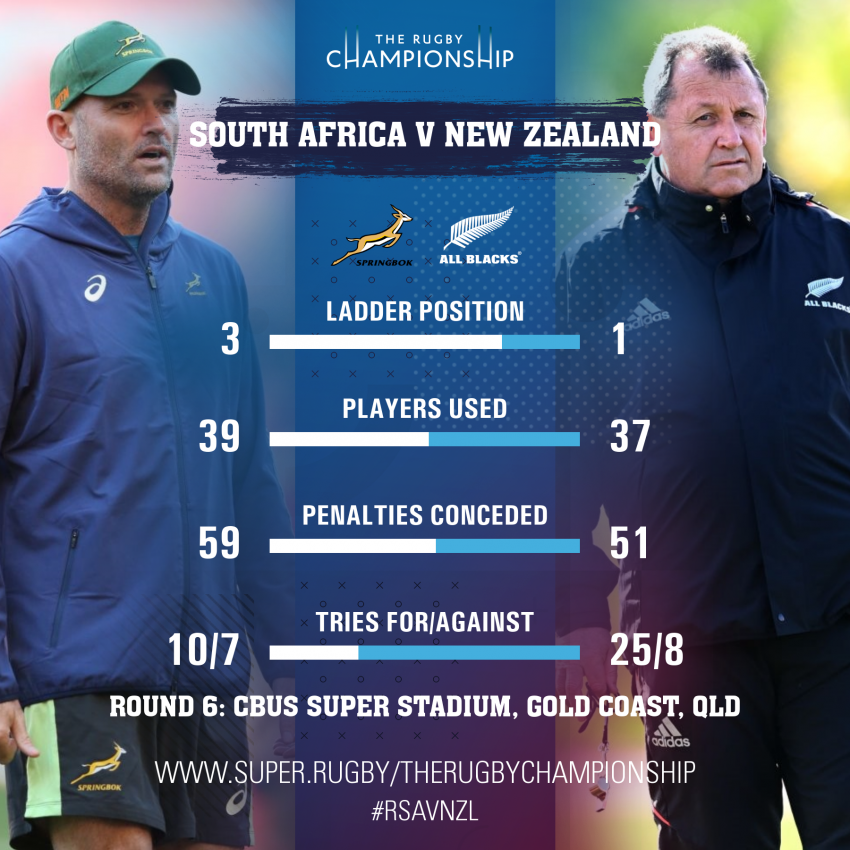 SA v NZ head-to-head