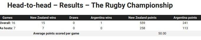 New Zealand v Argentina: Teams and Predictions