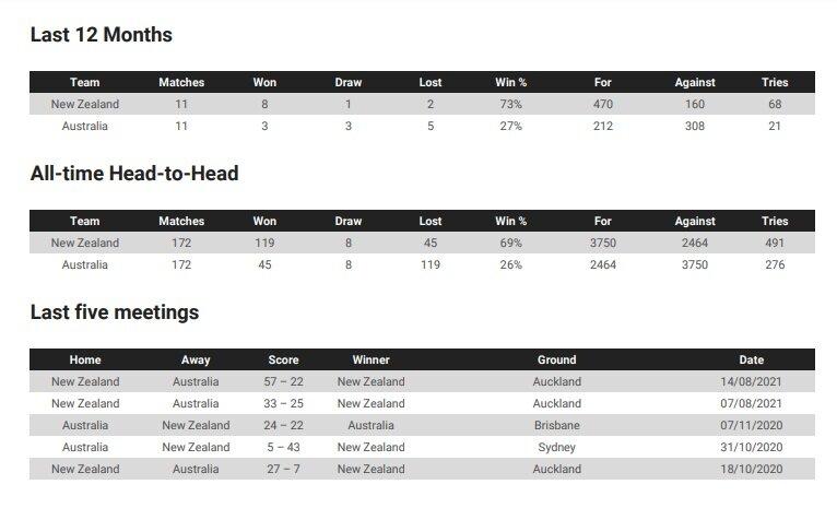 Australia v New Zealand: Teams and Prediction
