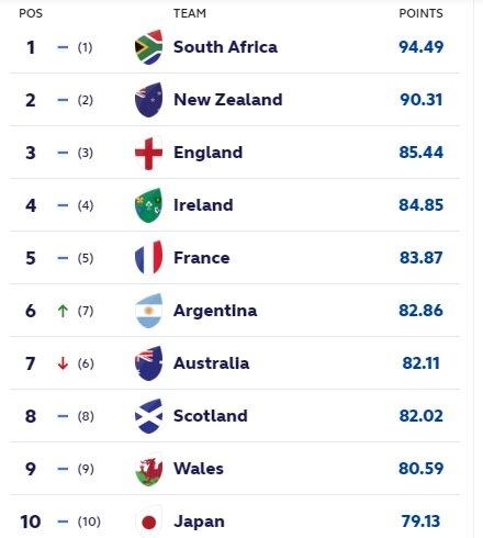latest world rankings sept 6 2021
