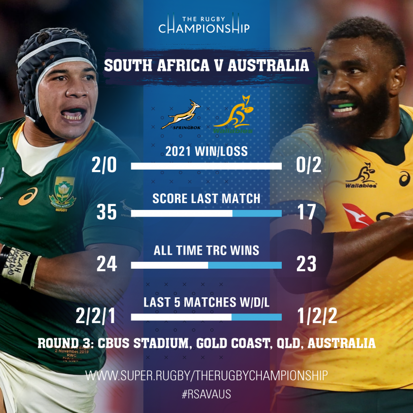 South Africa v Australia - Teams and Predictions