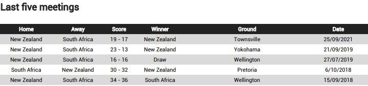 Boks v NZL last 5 meetings 2021