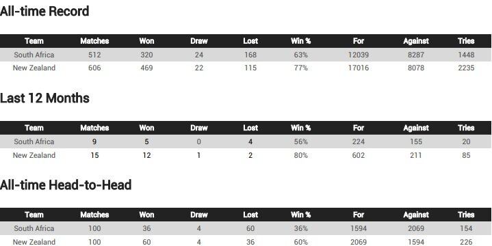Boks v NZL team records 2021
