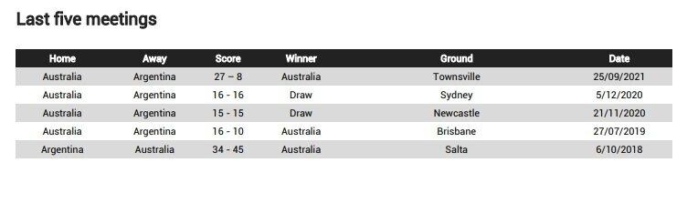 Argentina v Australia - Teams and Prediction