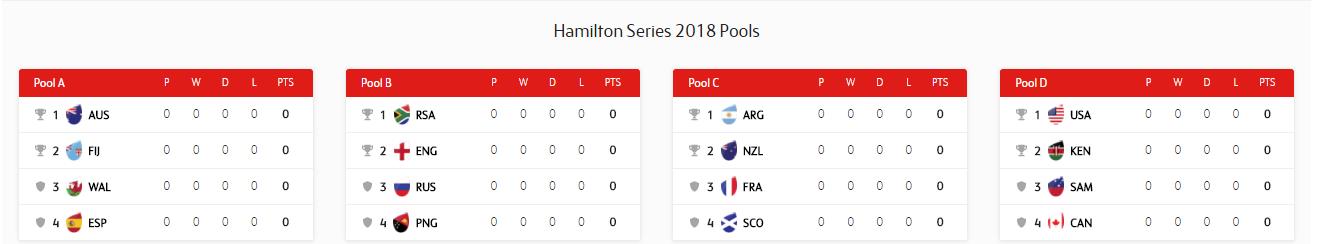 PREVIEW: Hamilton Sevens