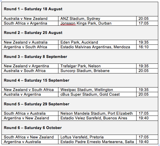 SANZAAR confirm Rugby Championship schedule