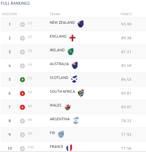 WORLD RANKINGS: Scots rise above Wales and Boks